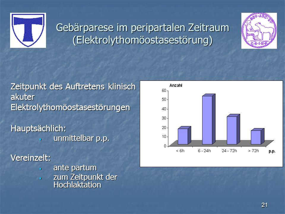21 Gebärparese im peripartalen Zeitraum (Elektrolythomöostasestörung) Zeitpunkt des Auftretens klinisch akuterElektrolythomöostasestörungenHauptsächli