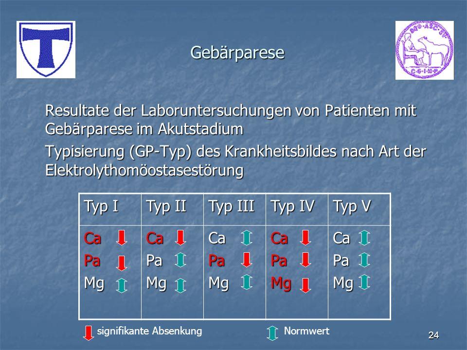 24 Gebärparese Resultate der Laboruntersuchungen von Patienten mit Gebärparese im Akutstadium Typisierung (GP-Typ) des Krankheitsbildes nach Art der E