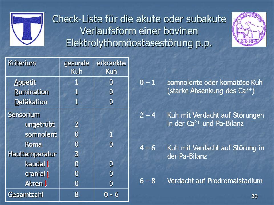 30 Check-Liste für die akute oder subakute Verlaufsform einer bovinen Elektrolythomöostasestörung p.p. Kriterium gesunde Kuh erkrankte Kuh Appetit App