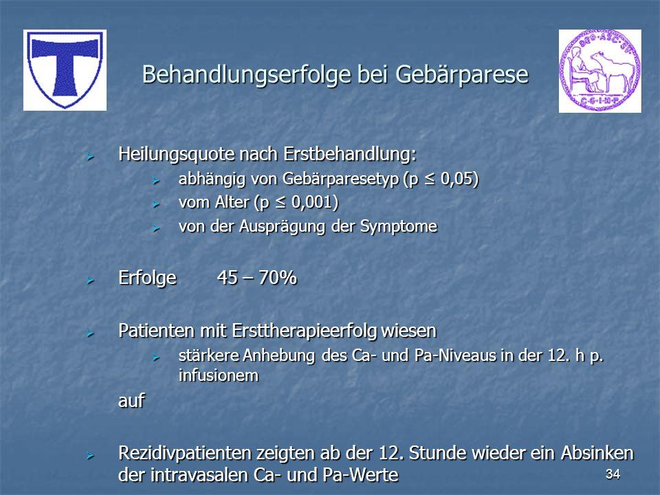 34 Behandlungserfolge bei Gebärparese Heilungsquote nach Erstbehandlung: Heilungsquote nach Erstbehandlung: abhängig von Gebärparesetyp (p 0,05) abhän