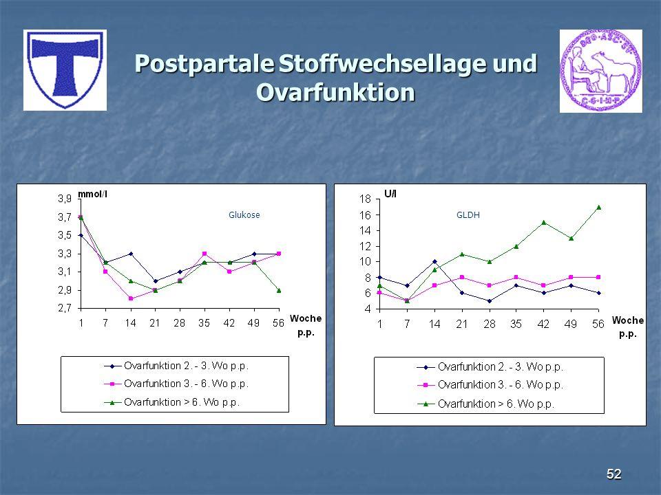 52 Postpartale Stoffwechsellage und Ovarfunktion GLDHGlukose