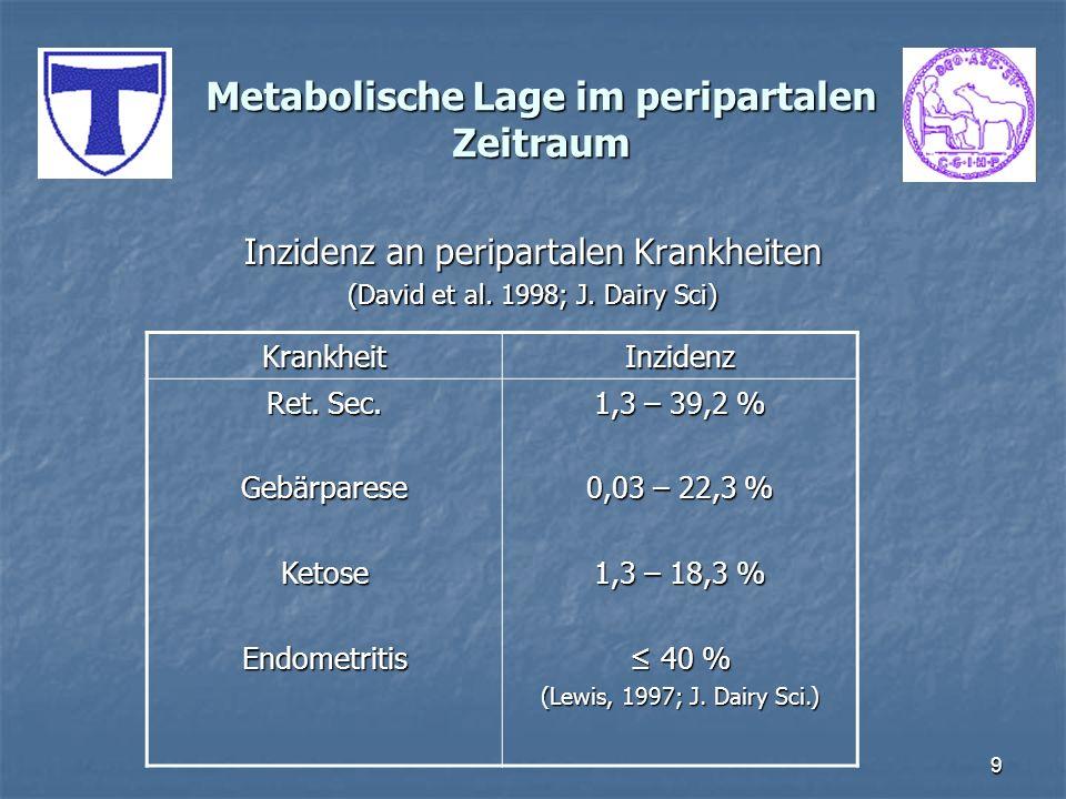 9 Metabolische Lage im peripartalen Zeitraum Inzidenz an peripartalen Krankheiten (David et al. 1998; J. Dairy Sci) KrankheitInzidenz Ret. Sec. Gebärp