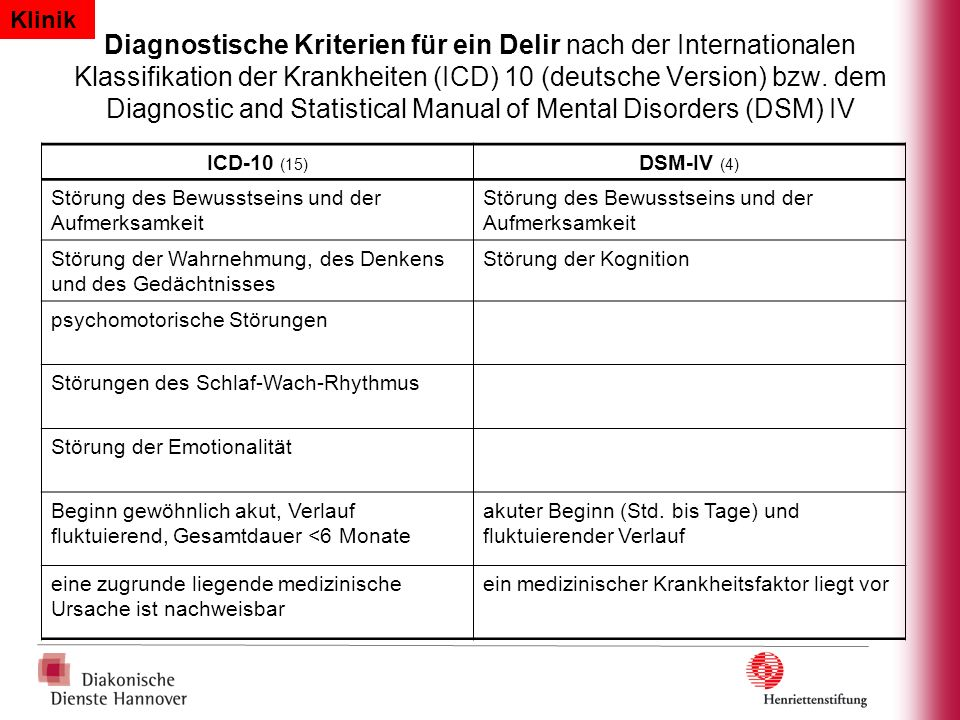 Diagnostische Kriterien für ein Delir nach der Internationalen Klassifikation der Krankheiten (ICD) 10 (deutsche Version) bzw. dem Diagnostic and Stat