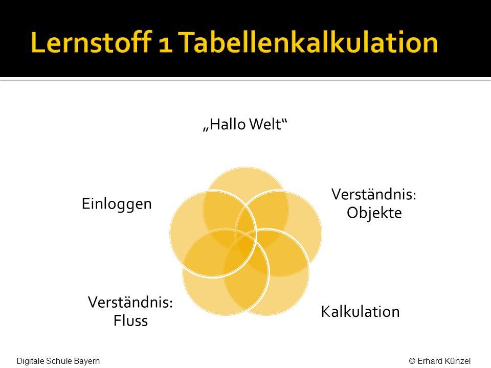 Hallo Welt Verständnis: Objekte Kalkulation Verständnis: Fluss Einloggen Digitale Schule Bayern© Erhard Künzel