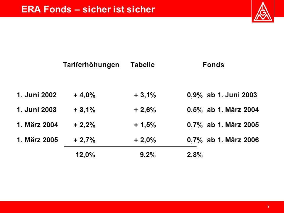 8 0,9% 0,5% 0,7% ERA Fonds - Prinzipdarstellung 200320042005 0,9% X 3 + 0,5% X 2 + 0,7% X 1= 4,4%