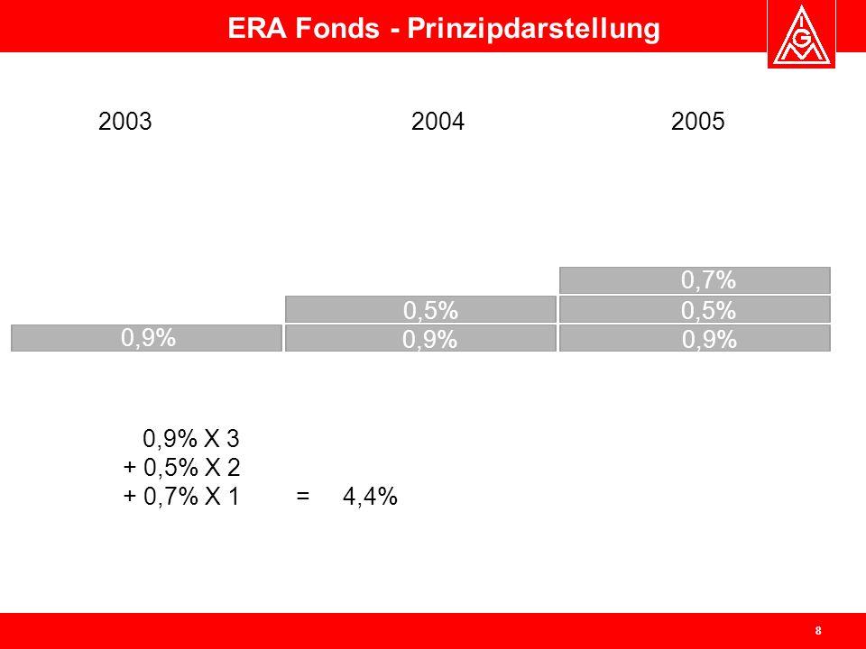 9 t + 2,79 % Durchschnittliches Erhöhungsvolumen im Rahmen allgemeiner Tariferhöhungen Auszahlung der ERA-Strukturkomponente an Beschäftigte ERA-Anpassungsfonds März 2002 Einführungsphase des ERA-TV Prinzipdarstellung der ERA-Strukturkomponente