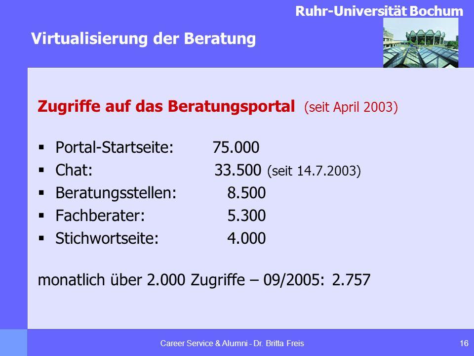 Ruhr-Universität Bochum Virtualisierung der Beratung 16Career Service & Alumni - Dr. Britta Freis Zugriffe auf das Beratungsportal (seit April 2003) P