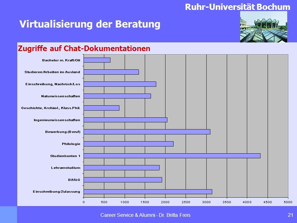 Ruhr-Universität Bochum Virtualisierung der Beratung 21Career Service & Alumni - Dr. Britta Freis Zugriffe auf Chat-Dokumentationen