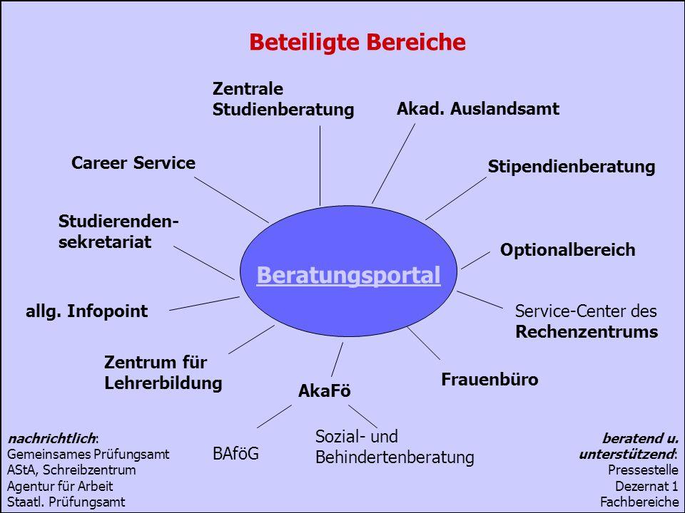 Ruhr-Universität Bochum Virtualisierung der Beratung 4Career Service & Alumni - Dr. Britta Freis Akad. Auslandsamt Stipendienberatung Studierenden- se