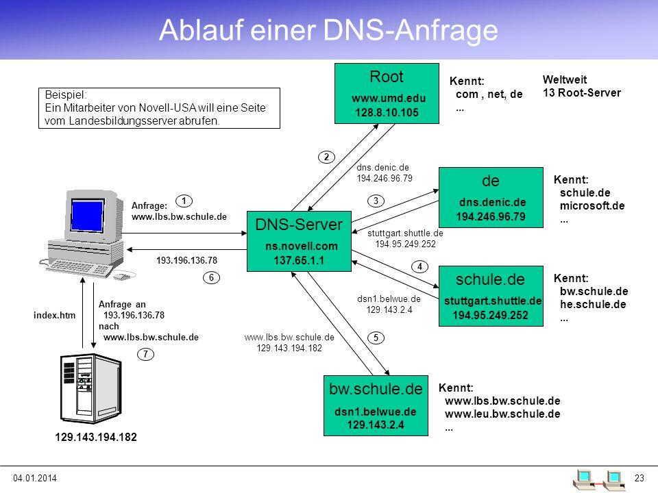 04.01.201423 DNS-Server ns.novell.com 137.65.1.1 Root www.umd.edu 128.8.10.105 Kennt: com, net, de... de dns.denic.de 194.246.96.79 Kennt: schule.de m