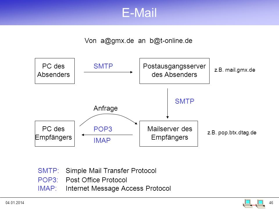 04.01.201446 E-Mail PC des Absenders PC des Empfängers SMTP SMTP:Simple Mail Transfer Protocol Postausgangsserver des Absenders z.B. mail.gmx.de Mails