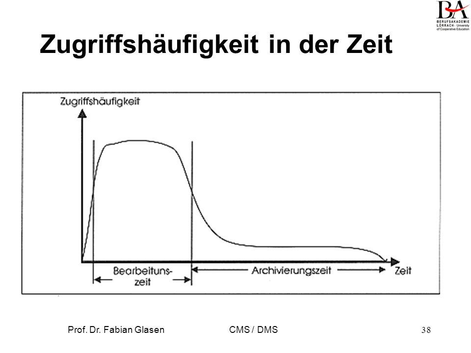Prof. Dr. Fabian Glasen CMS / DMS38 Zugriffshäufigkeit in der Zeit