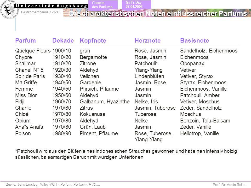 Festkörperchemie / WZU Chemie des Parfums Prof. Dr. Armin Reller Girls Day 27.04.2006 Die charakteristischen Noten einflussreicher Parfums Quelle: Joh