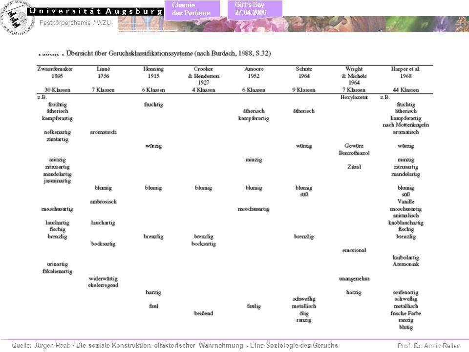 Festkörperchemie / WZU Chemie des Parfums Prof. Dr. Armin Reller Girls Day 27.04.2006 Quelle: Jürgen Raab / Die soziale Konstruktion olfaktorischer Wa