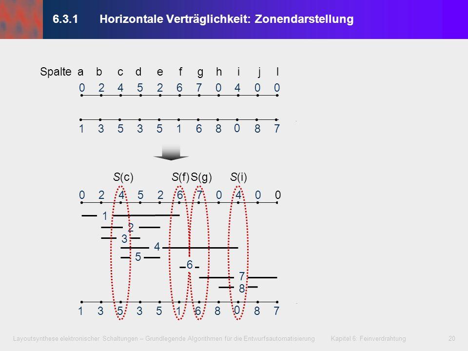 Layoutsynthese elektronischer Schaltungen – Grundlegende Algorithmen für die Entwurfsautomatisierung Kapitel 6: Feinverdrahtung21 6.3.1Horizontale Verträglichkeit: Zonendarstellung 2 1 3 4 5 7 8 S(c)S(f)S(g)S(i) S(c)S(f)S(g)S(i) 02452760400 1353516887 0 1 2 3 4 6 7 8 5 02452760400 1353516887 0 Spalte a b c d e f g h i j l 6