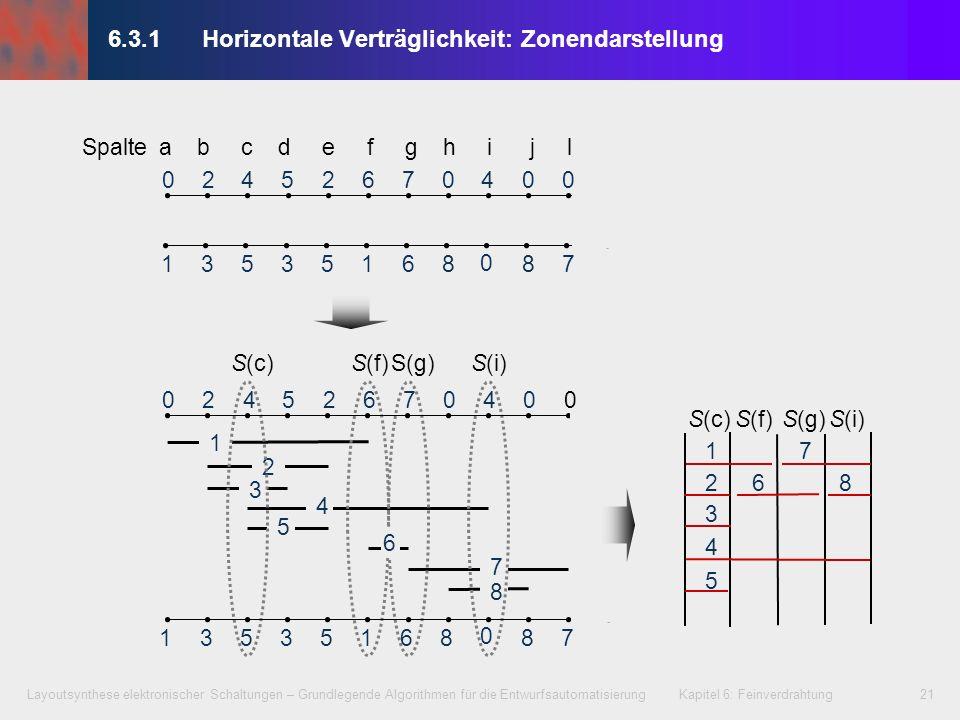 Layoutsynthese elektronischer Schaltungen – Grundlegende Algorithmen für die Entwurfsautomatisierung Kapitel 6: Feinverdrahtung22 6.3.1Horizontale Verträglichkeit: Zonendarstellung S(c)S(f)S(g)S(i) 02452760400 1353516887 0 1 2 3 4 6 7 8 5 Spalte a b c d e f g h i j l Minimale Spuranzahl des Kanals = 5