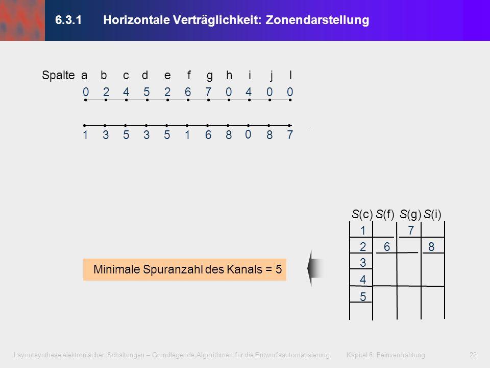 Layoutsynthese elektronischer Schaltungen – Grundlegende Algorithmen für die Entwurfsautomatisierung Kapitel 6: Feinverdrahtung23 1 5 3 42 6 87 02452760400 1353516887 0 Spalte a b c d e f g h i j l 6.3.1Horizontale Verträglichkeit: Graphendarstellung S(c)S(f)S(g)S(i) 1 2 3 4 6 7 8 5