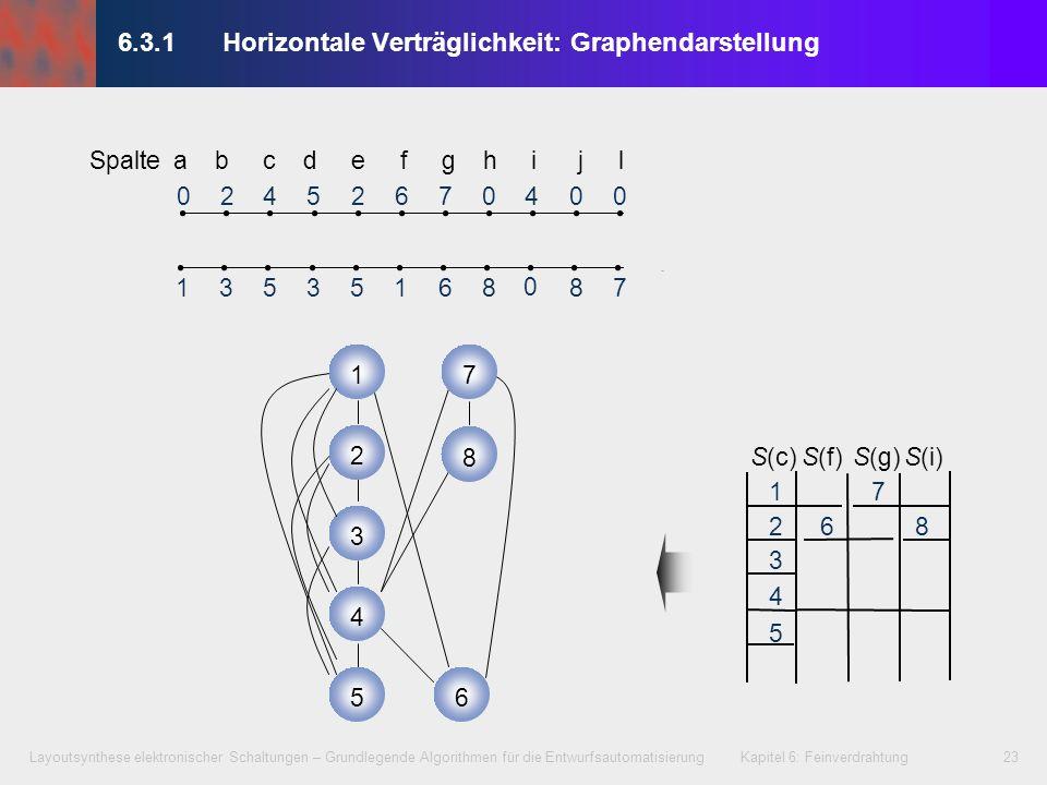 Layoutsynthese elektronischer Schaltungen – Grundlegende Algorithmen für die Entwurfsautomatisierung Kapitel 6: Feinverdrahtung24 6.3.2Vertikale Verträglichkeitsdarstellung In einem vertikalen Verträglichkeitsgraphen repräsentiert ein Knoten i V das Netz i.