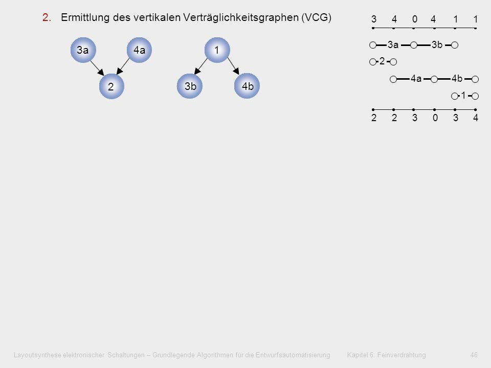 Layoutsynthese elektronischer Schaltungen – Grundlegende Algorithmen für die Entwurfsautomatisierung Kapitel 6: Feinverdrahtung47 2.Ermittlung des vertikalen Verträglichkeitsgraphen (VCG) 3.Spurzuweisung: Spur j = 1: Netze 3a, 4a, 1 kommen in Betracht –Netz 3a ist links in Zonendarstellung, daher wird Netz 3a zuerst platziert –Von den verbleibenden Netzen 4a und 1 hat nur 1 keine Überlappung mit Netz 3a, daher ist 1 ebenfalls auf Spur 1 zu platzieren –Erneuerung des VCG.