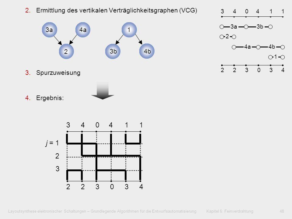 Layoutsynthese elektronischer Schaltungen – Grundlegende Algorithmen für die Entwurfsautomatisierung Kapitel 6: Feinverdrahtung49 6.5.3Greedy-Kanalverdrahter (Greedy Channel Router) Ablauf Festlegung einer (anfänglichen) Kanalbreite Von links beginnend, in jeder Spalte 1.Erzeugen optimierter Anschlüsse nach oben und unten 2.Generieren der maximalen Anzahl freier Spuren durch Zusammenführung gespaltener Netze 3.Abstandsverminderung gespaltener Netze 4.Einfügen von Vertikalelementen (Jogs) zur Anschlussausrichtung der Netze 5.Kanalaufweitung zum Anschluss bisher unverbindbarer Pinanschlüsse 6.Übergang zur nächsten Spalte, weiter mit Schritt 1.