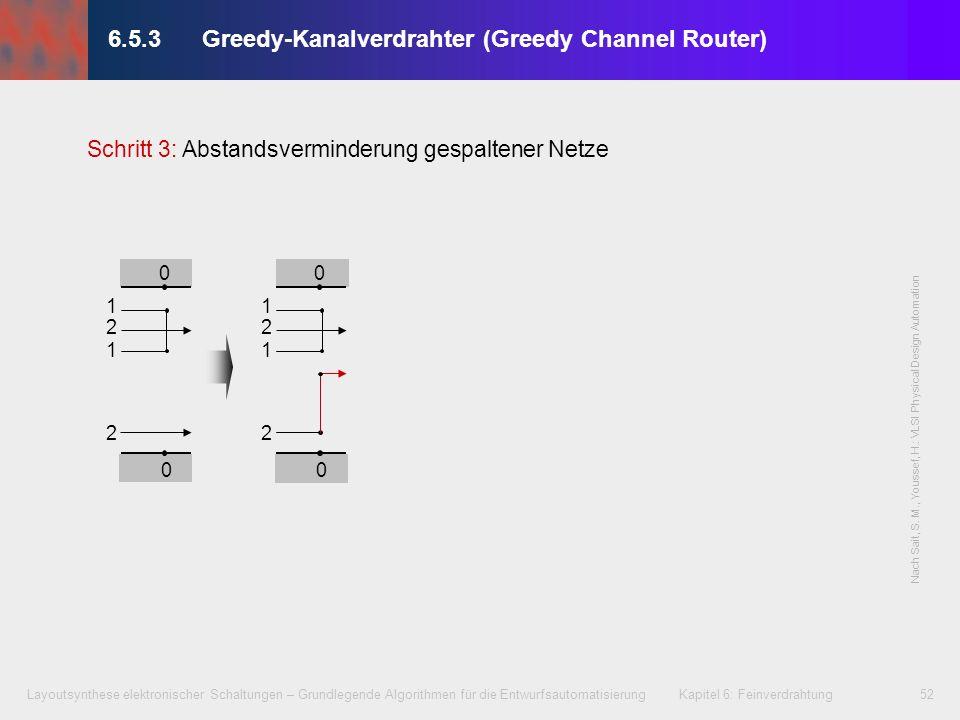Layoutsynthese elektronischer Schaltungen – Grundlegende Algorithmen für die Entwurfsautomatisierung Kapitel 6: Feinverdrahtung53 6.5.3Greedy-Kanalverdrahter (Greedy Channel Router) 1 2 0 3 - - + 1 2 0 3 - - + Schritt 4: Einfügen von Vertikalelementen zur Anschlussausrichtung der Netze Nach Sait, S.
