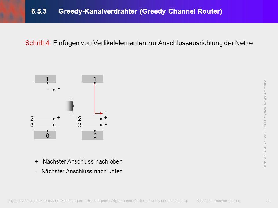 Layoutsynthese elektronischer Schaltungen – Grundlegende Algorithmen für die Entwurfsautomatisierung Kapitel 6: Feinverdrahtung54 6.5.3Greedy-Kanalverdrahter (Greedy Channel Router) 0 2 3 4 5 1 0 2 3 4 5 1 Schritt 5: Kanalaufweitung zum Anschluss bisher unverbindbarer Pins Nach Sait, S.