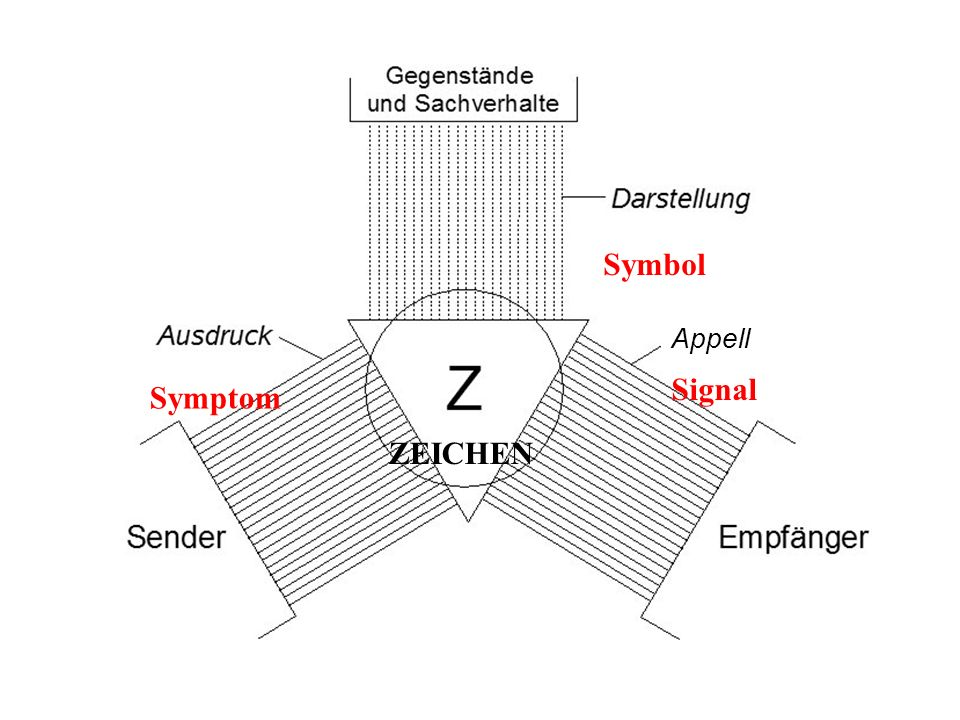 –in lautsprachlicher Kommunikation nur Schallerzeugung mit Atmungs-, Phonations- und Artikulationsapparat – = Sprachschall + nonverbaler Schall