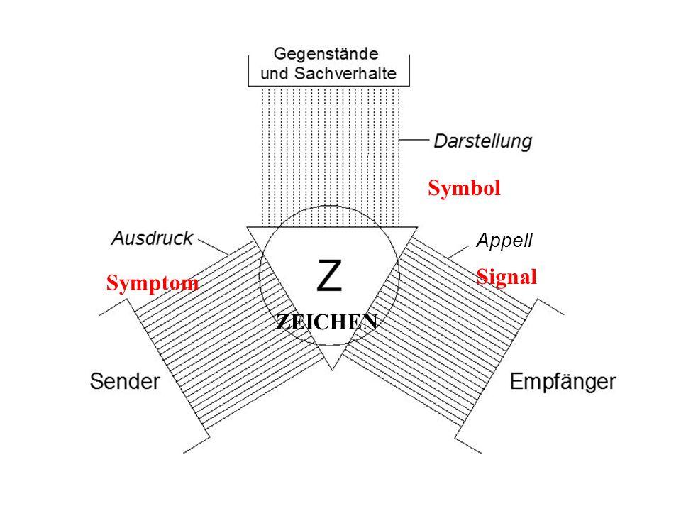 Symbol Signal Symptom ZEICHEN Appell