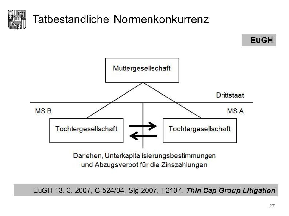Tatbestandliche Normenkonkurrenz 27 EuGH EuGH 13. 3. 2007, C-524/04, Slg 2007, I-2107, Thin Cap Group Litigation