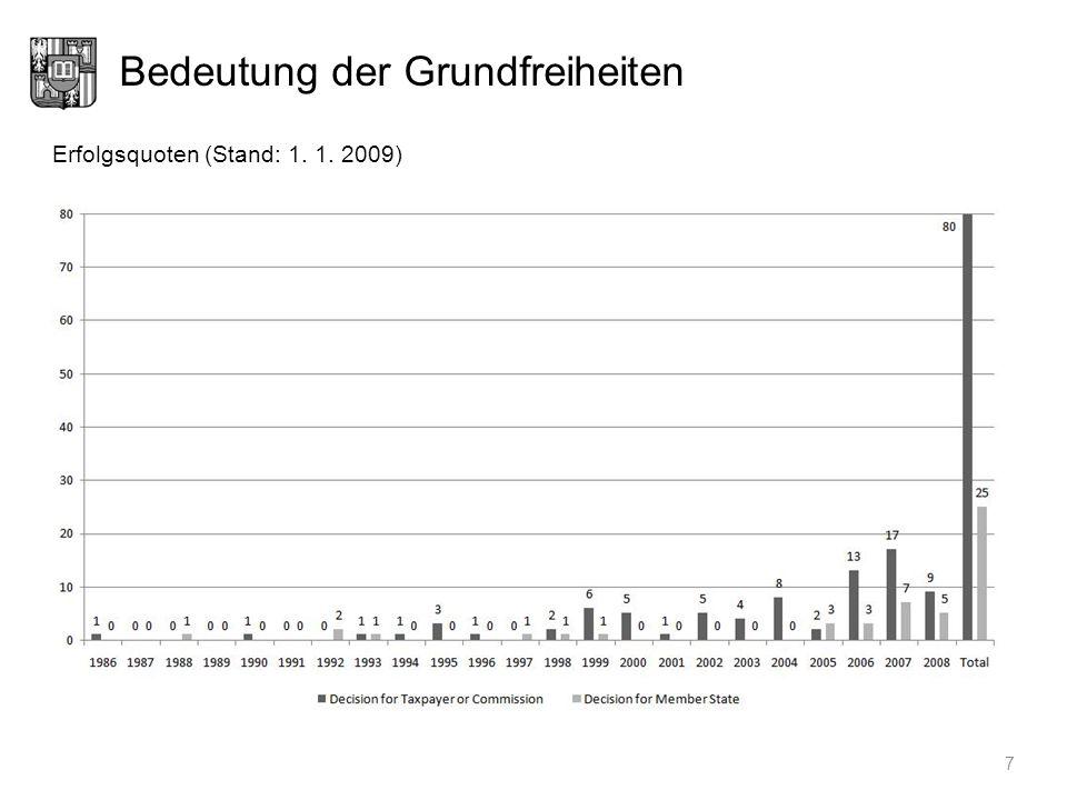 Bedeutung der Grundfreiheiten 7 Erfolgsquoten (Stand: 1. 1. 2009)