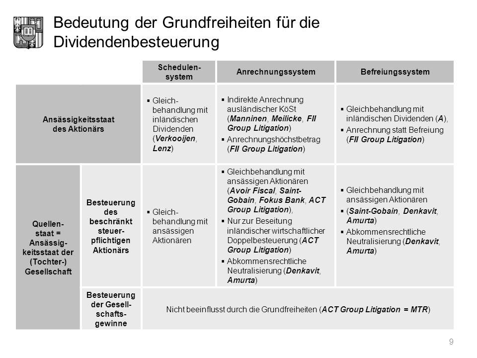 Bedeutung der Grundfreiheiten für die Dividendenbesteuerung 9 Schedulen- system AnrechnungssystemBefreiungssystem Ansässigkeitsstaat des Aktionärs Gle
