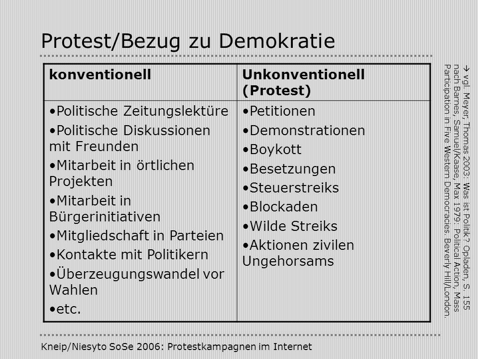 Kneip/Niesyto SoSe 2006: Protestkampagnen im Internet Protest/Bezug zu Demokratie konventionellUnkonventionell (Protest) Politische Zeitungslektüre Po
