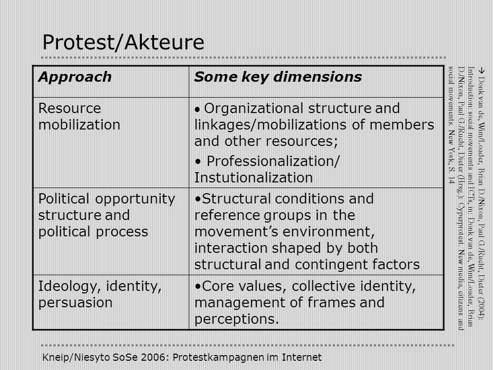 Kneip/Niesyto SoSe 2006: Protestkampagnen im Internet Protest/Akteure instrumentelle Funktionen: Durchsetzung von politischer Macht expressive Funktionen: Ausbildung kollektiver Identitäten
