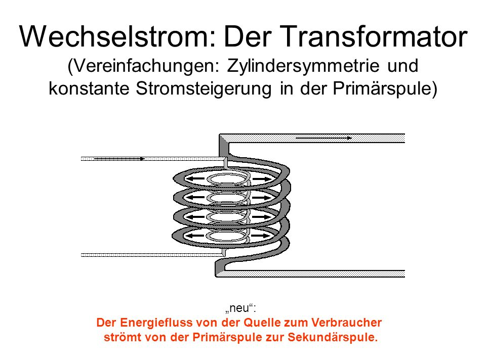 Wechselstrom: Der Transformator (Vereinfachungen: Zylindersymmetrie und konstante Stromsteigerung in der Primärspule) neu: Der Energiefluss von der Qu