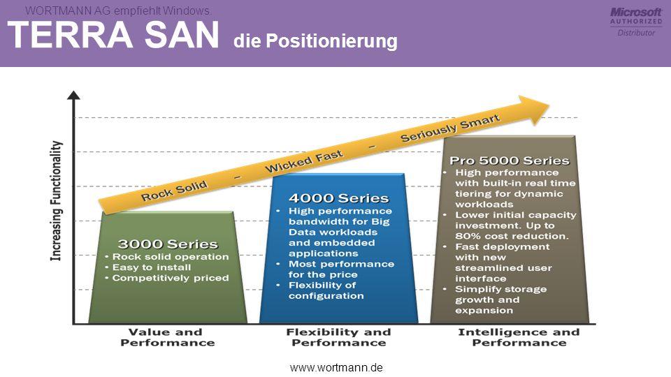 www.wortmann.de WORTMANN AG empfiehlt Windows. TERRA SAN die Positionierung