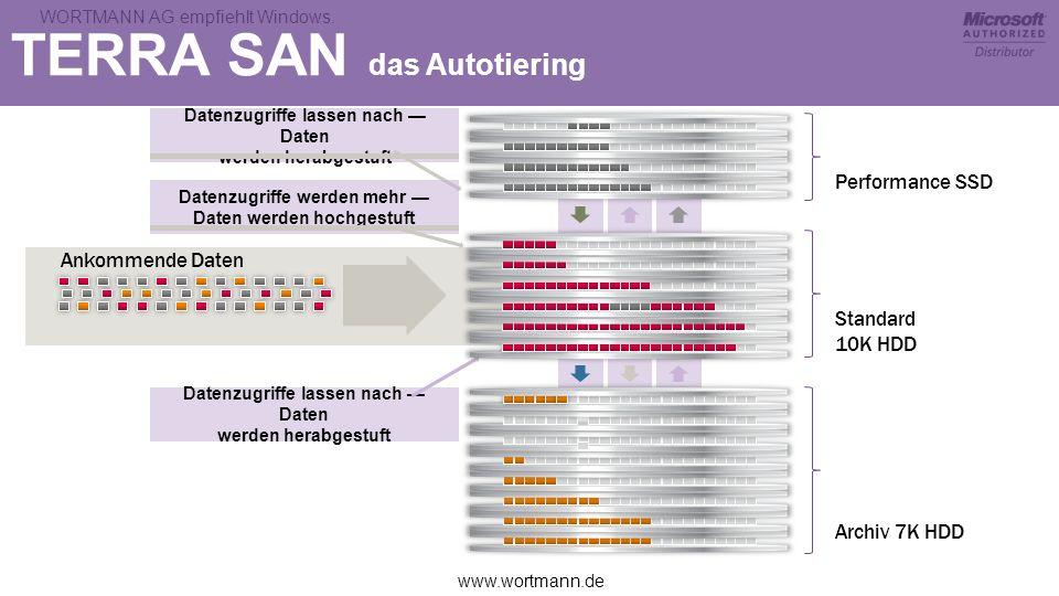 www.wortmann.de WORTMANN AG empfiehlt Windows. TERRA SAN das Autotiering Datenzugriffe lassen nach Daten werden herabgestuft Datenzugriffe werden mehr