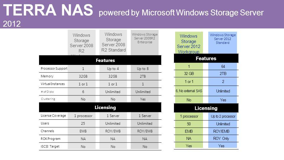 Windows Storage Server 2008 R2 Standard Windows Storage Server 2008 R2 Workgroup Windows Storage Server 2012 Workgroup Windows Storage Server 2012 Sta