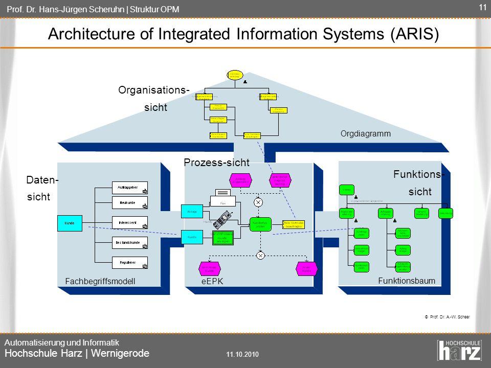 Prof. Dr. Hans-Jürgen Scheruhn | Struktur OPM Automatisierung und Informatik Hochschule Harz | Wernigerode 11.10.2010 11 Architecture of Integrated In