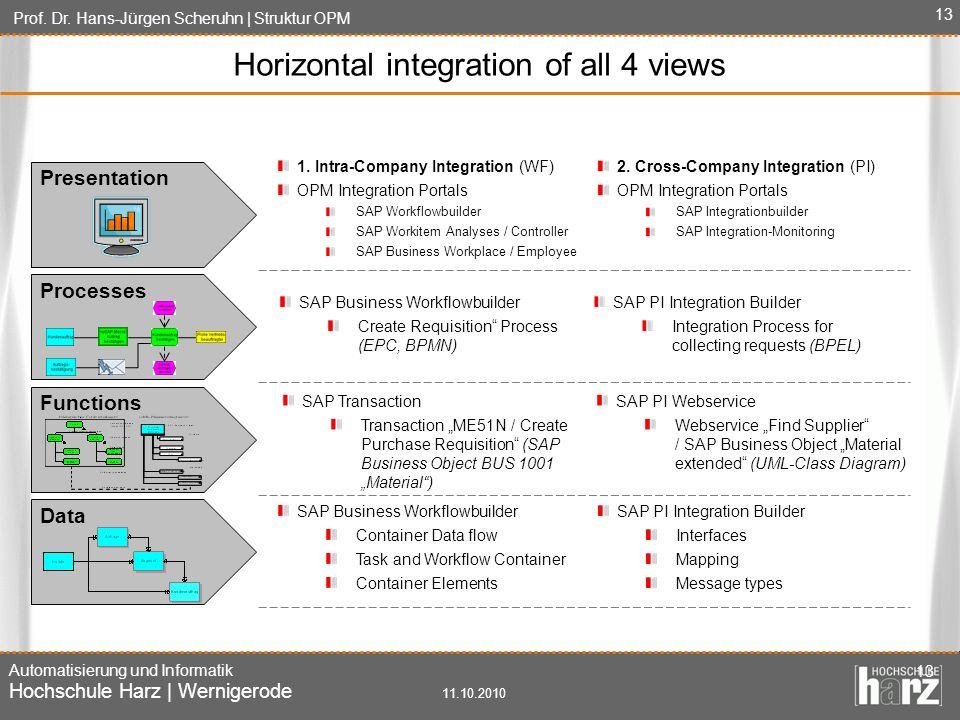 Prof. Dr. Hans-Jürgen Scheruhn | Struktur OPM Automatisierung und Informatik Hochschule Harz | Wernigerode 11.10.2010 13 Presentation Processes Functi