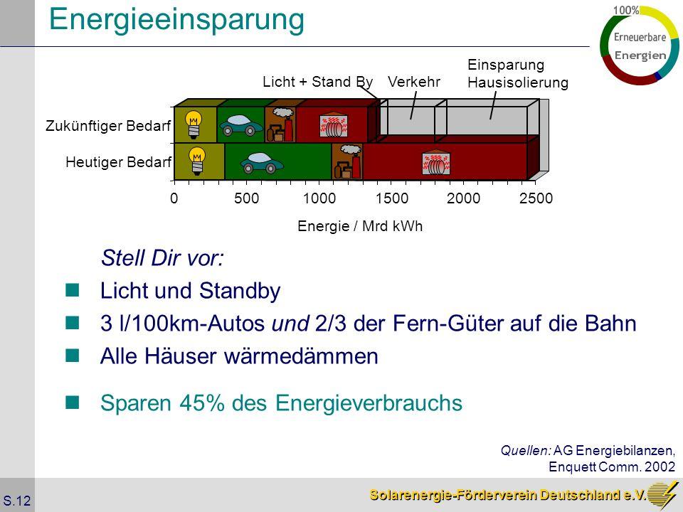 Solarenergie-Förderverein Deutschland e.V. S.12 Energieeinsparung Stell Dir vor: Licht und Standby 3 l/100km-Autos und 2/3 der Fern-Güter auf die Bahn