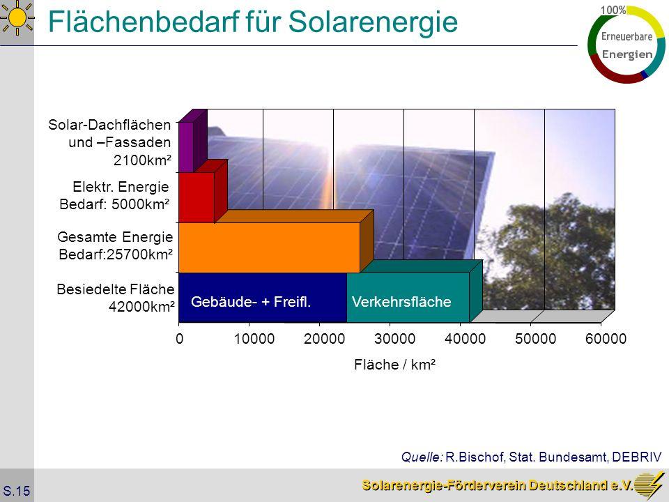 Solarenergie-Förderverein Deutschland e.V. S.15 Flächenbedarf für Solarenergie 0100002000030000400005000060000 Fläche / km² Gebäude- + Freifl. Verkehr