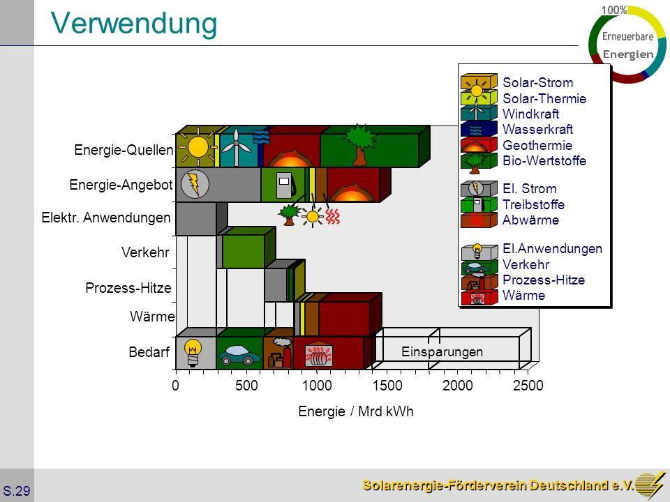 Solarenergie-Förderverein Deutschland e.V. S.29 05001000150020002500 Energie / Mrd kWh Bedarf Energie-Quellen Elektr. Anwendungen Verkehr Einsparungen