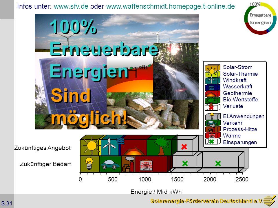 Solarenergie-Förderverein Deutschland e.V. S.31 05001000150020002500 Energie / Mrd kWh Zukünftiger Bedarf Zukünftiges Angebot El.Anwendungen Verkehr P