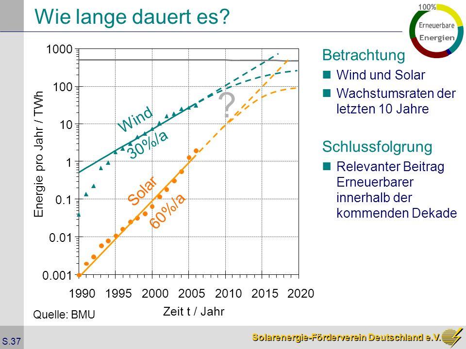 Solarenergie-Förderverein Deutschland e.V. S.37 Wie lange dauert es? Betrachtung Wind und Solar ? 30%/a 60%/a Wind Solar Schlussfolgrung Relevanter Be
