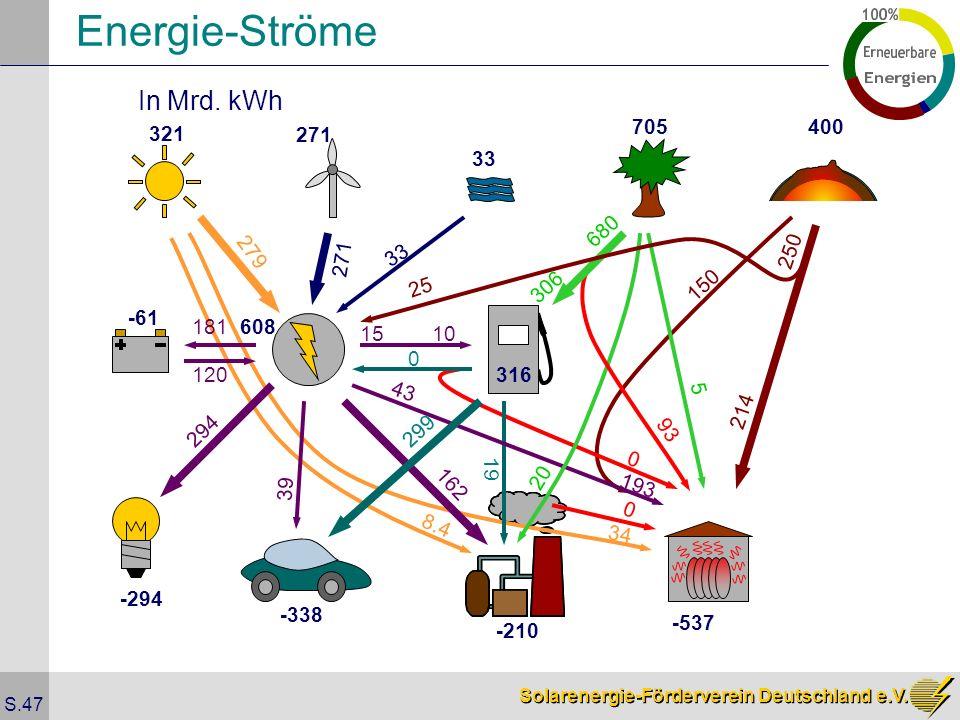Solarenergie-Förderverein Deutschland e.V. S.47 Energie-Ströme In Mrd. kWh 321 271 33 705400 279 271 33 25 306 316 608 -61 181 120 10 0 294 299 162 8.