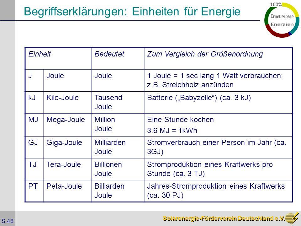 Solarenergie-Förderverein Deutschland e.V. S.48 Begriffserklärungen: Einheiten für Energie EinheitBedeutetZum Vergleich der Größenordnung JJoule 1 Jou