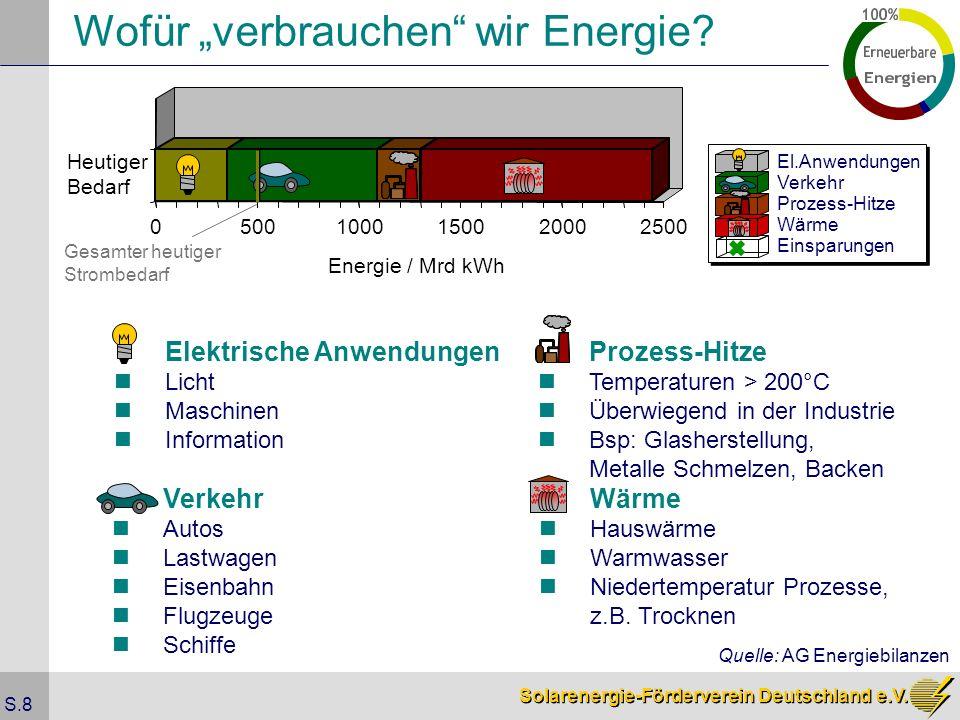 Solarenergie-Förderverein Deutschland e.V. S.8 Wofür verbrauchen wir Energie? 05001000150020002500 Energie / Mrd kWh Heutiger Bedarf Elektrische Anwen