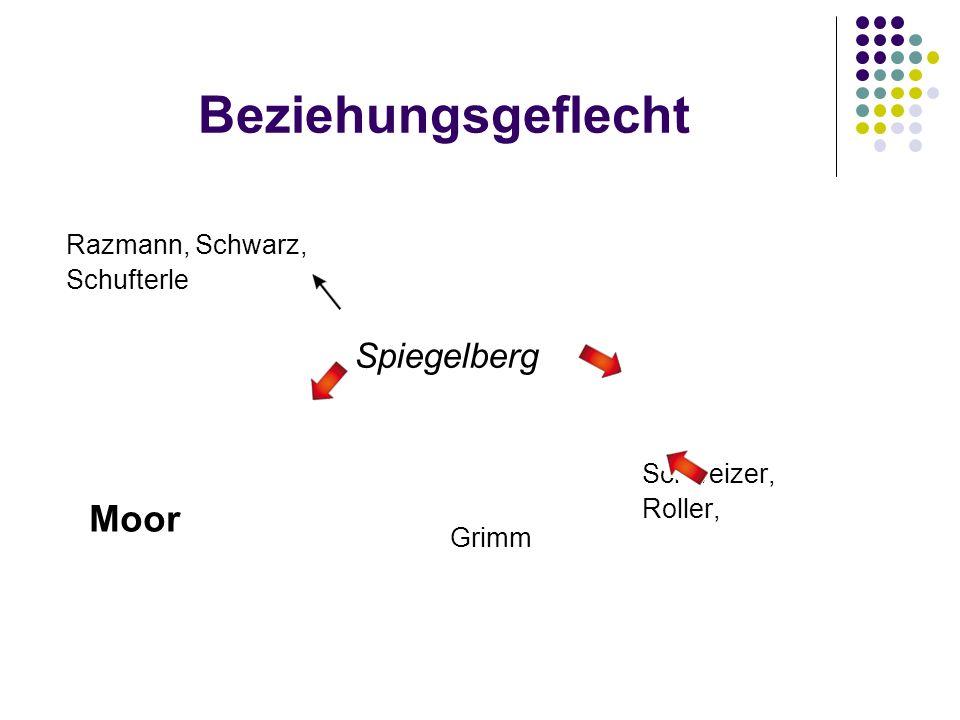 Beziehungsgeflecht Razmann, Schwarz, Schufterle Spiegelberg Schweizer, Roller, Grimm Moor