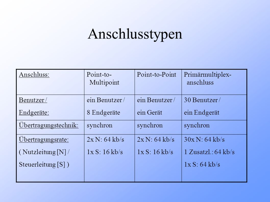 Anschlusstypen Anschluss:Point-to- Multipoint Point-to-PointPrimärmultiplex- anschluss Benutzer / Endgeräte: ein Benutzer / 8 Endgeräte ein Benutzer /