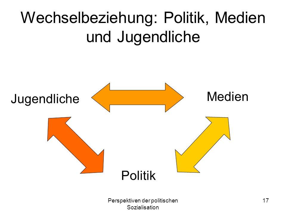 Perspektiven der politischen Sozialisation 17 Wechselbeziehung: Politik, Medien und Jugendliche Medien Politik Jugendliche